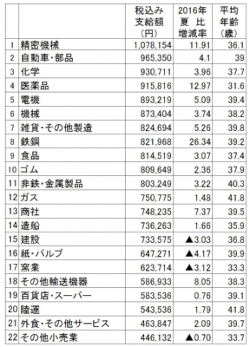 2018年夏のボーナス業種別回答・妥結状況。調査結果より筆者が支給額順にランキング(出典:日本経済新聞社ボーナス調査、2018年5月8日現在。加重平均、増減率は%、▲は減)