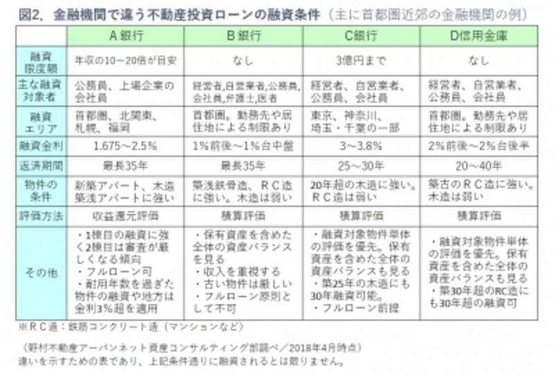 図2.不動産投資ローンの条件比較表