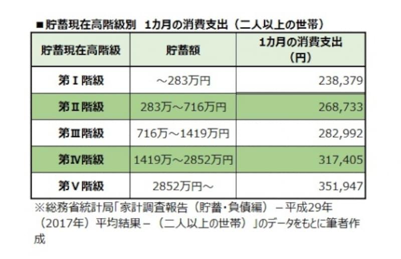 貯蓄現在高階級別undefined1カ月の消費支出(二人以上の世帯)