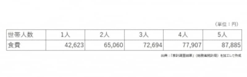 家族の人数,一人暮らし、2人以上世帯ごとの食費平均まとめ
