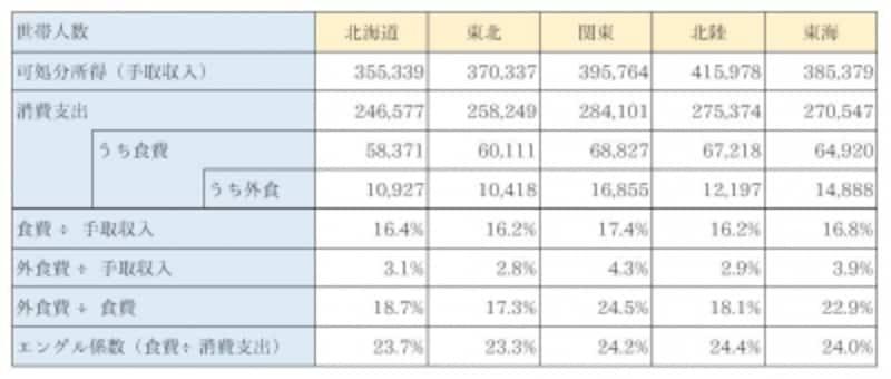 地方別の食費平均比較北海道、東北、関東、北陸、東海