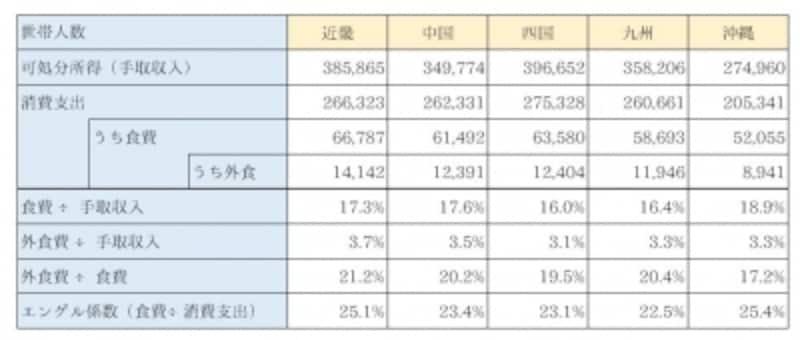 地方別の食費平均比較近畿、中国、四国、九州、沖縄