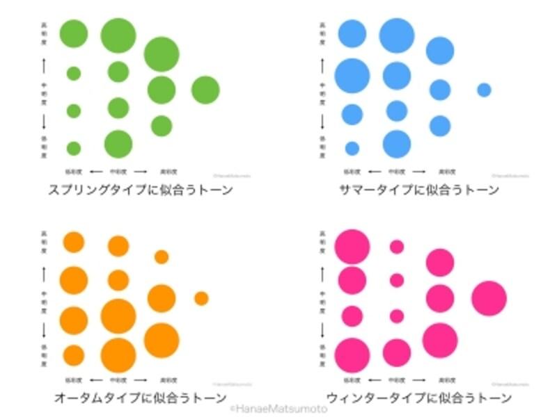 パーソナルカラーの4つの基本タイプは、それぞれ似合うトーンがあります。スプリングタイプとサマータイプは明るく澄んだ色が得意、サマータイプとオータムタイプはおだやかな中間色が似合います。オータムタイプとウィンタータイプは暗い色が似合うという共通要素があります