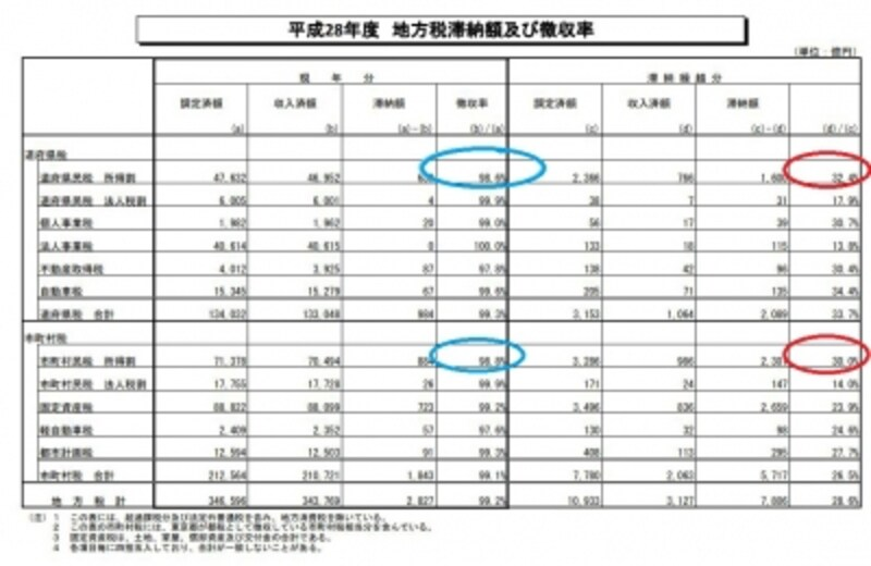 H28年地方税の滞納額および徴収率(出典:総務省)
