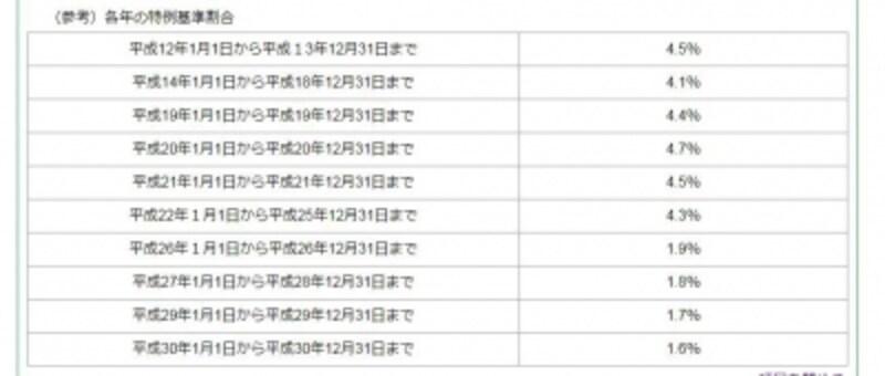 延帯割合の基準となる特例基準割合の推移(出典:東京都主税局)