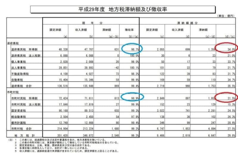 平成29年度地方税滞納額および徴収率(出典:総務省)