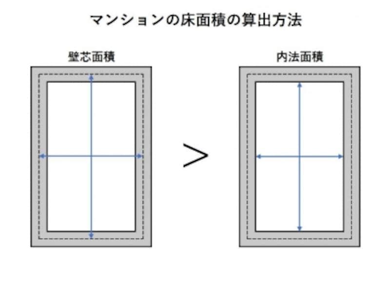 マンションの床面積の算出方法