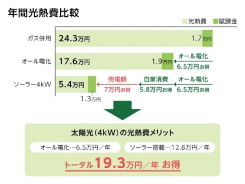 太陽光(4kW)の光熱費メリット