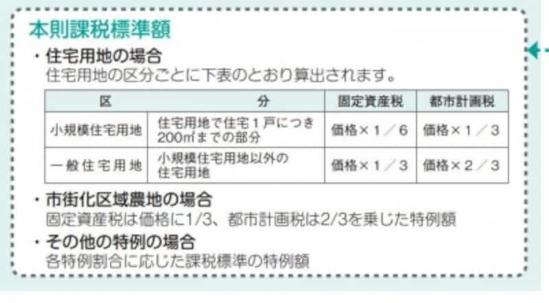 都市計画税と固定資産税の課税標準額 住宅用地の減免のイメージ(出典:東京都資料より)