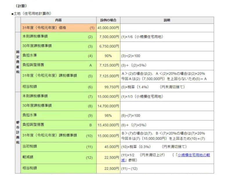 土地の固定資産税・都市計画税の算定事例 (出典:東京都主税局)
