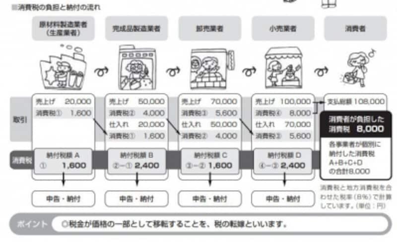 消費税の負担と納付の流れ(出典:国税庁undefined消費税のあらまし)