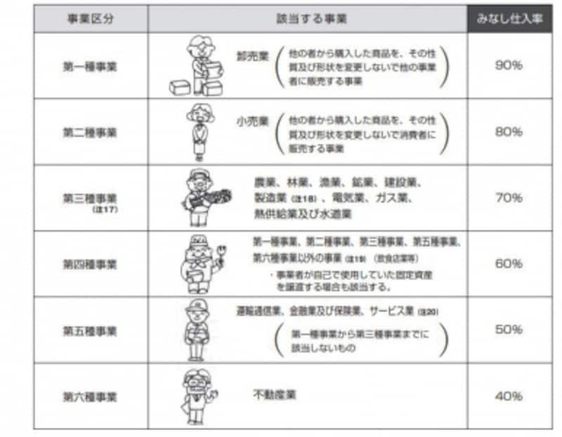 簡易課税の業種区分とみなし仕入率(出典:国税庁undefined消費税のあらまし)