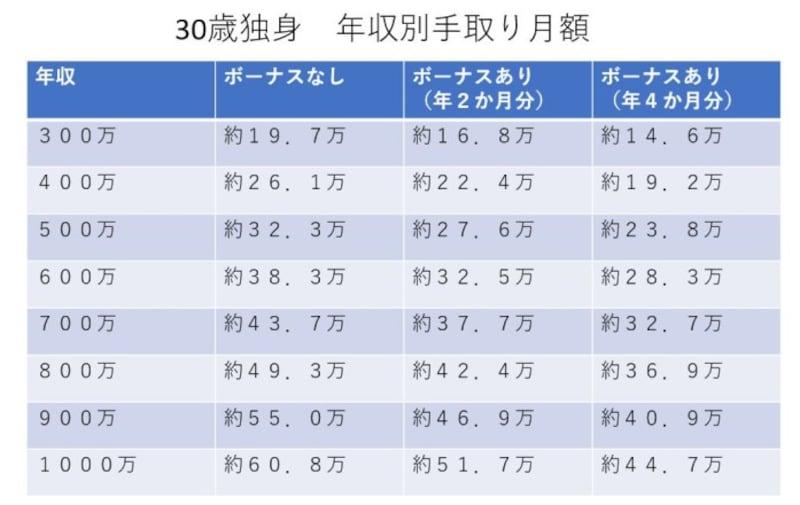 *福岡の協会けんぽに加入する一般企業勤務として計算*前年も同年収として住民税計算、所得税は源泉徴収税率表での暫定算出額使用*