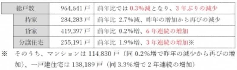 平成30年度(2018年度)宅建士試験用の統計問題対策資料(地価公示・建築着工統計・法人企業統計・土地の動向)
