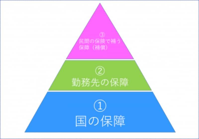 保障(補償)における基本的な考え方