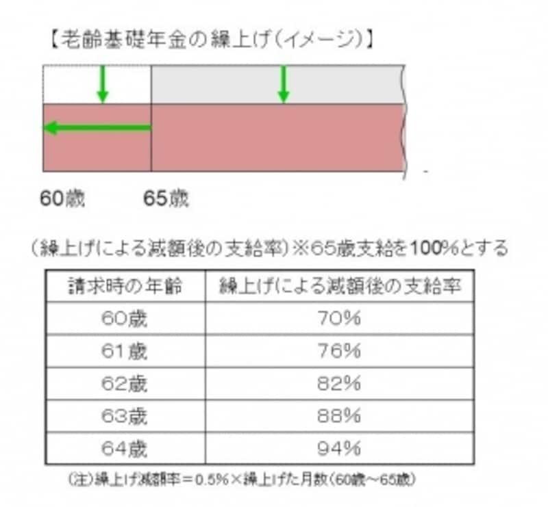 【老齢基礎年金の繰上げ(イメージ)】