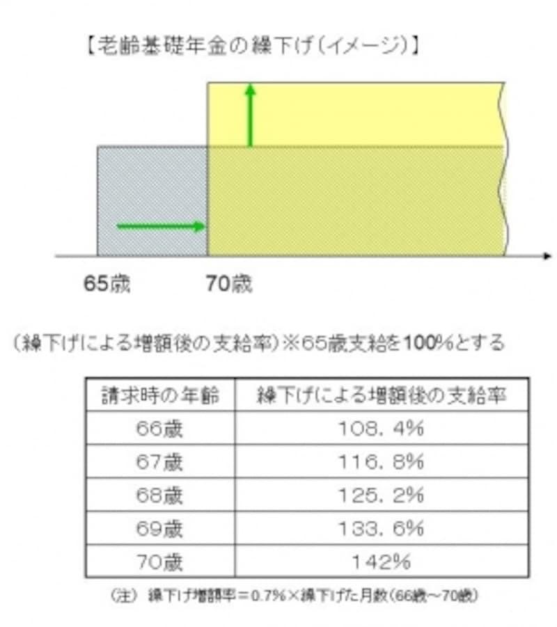 【老齢基礎年金の繰下げ(イメージ)】