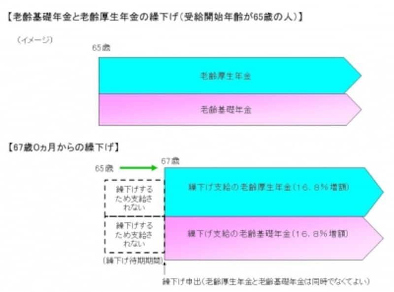 【老齢基礎年金と老齢厚生年金の繰下げ(受給開始年齢が65歳の人)】