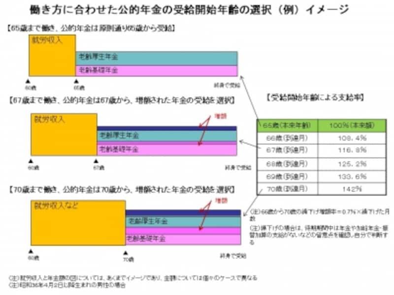働き方に合わせた公的年金の受給開始年齢の選択(例)イメージ