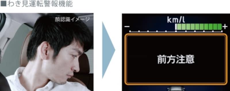 ドライバーモニタリングシステムのわき見運転警報機能と顔認識イメージ
