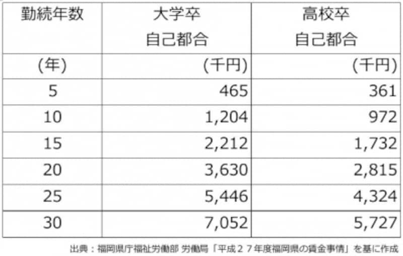 勤続年数別の退職金(福岡県の中小企業で自己都合退職の場合)