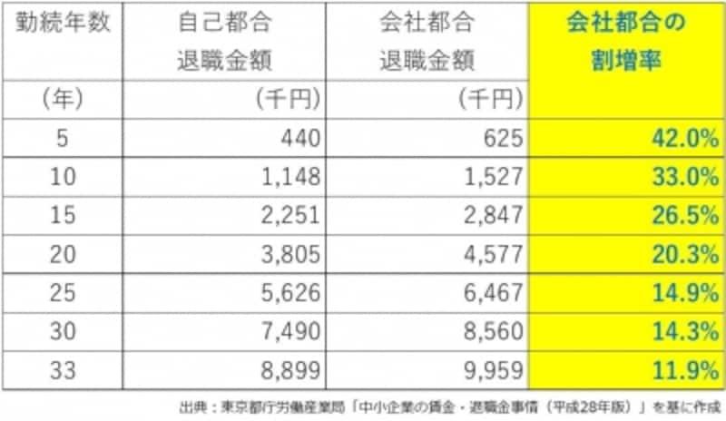 会社都合退職と自己都合退職の退職金の比較