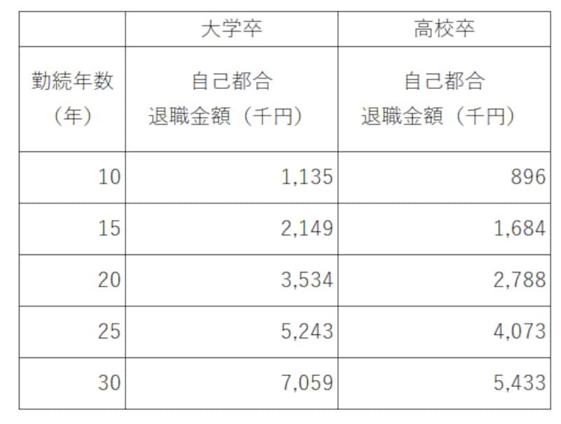 勤続年数別のモデル退職金(東京都の中小企業で自己都合退職の場合)