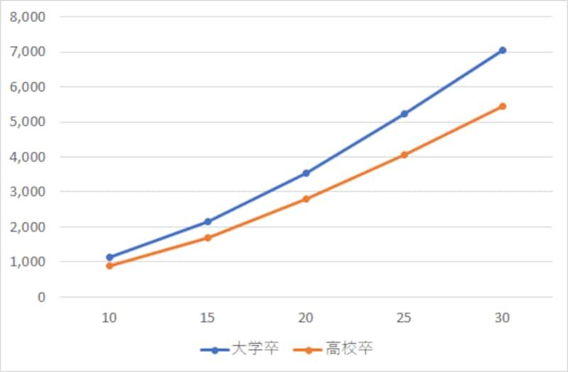勤務年数別退職金額グラフ(自己都合退職)