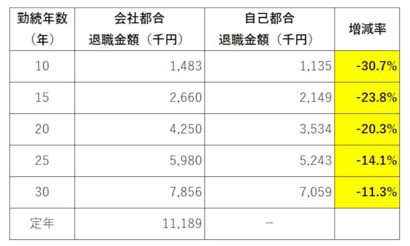 自己都合退職と会社都合退職の退職金の比較(出典:東京都産業労働局「中小企業の賃金・退職金事情(令和2年版)」)