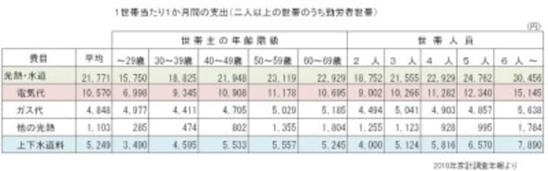 総務省「家計調査」(2018年)よりガイド平野が図表作成(クリックすると拡大表示されます)