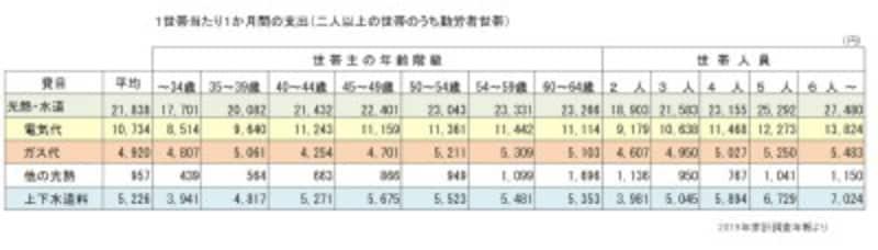 総務省「家計調査」(2019年)よりガイド平野が図表作成(クリックすると拡大表示されます)
