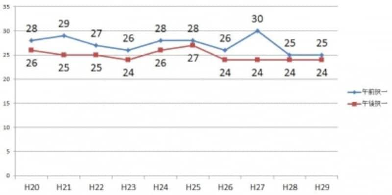択一の基準点(平成20年度~平成29年度)