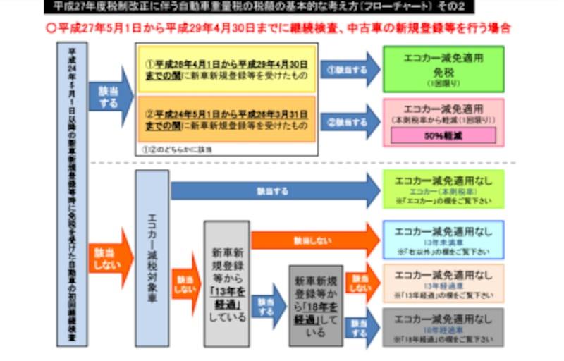 自動車重量税・税率早見表(国土交通省)