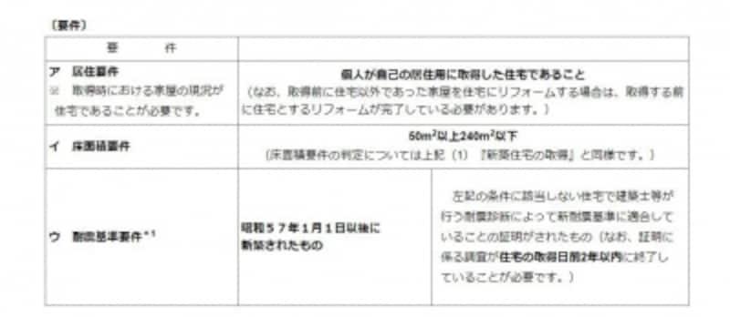 不動産取得税の軽減が受けられる耐震基準(出典:東京都主税局より)