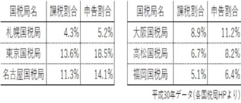 平成30年データ(各国税局HPより)