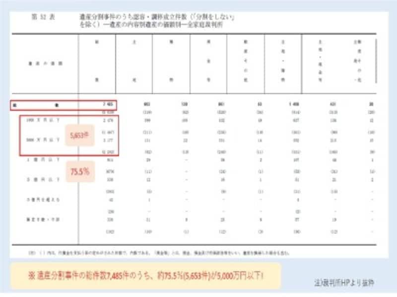 遺産分割事件の総件数7,485件のうち、約75.5%(5,653件)が5,000万円以下!(裁判所HPより抜粋)