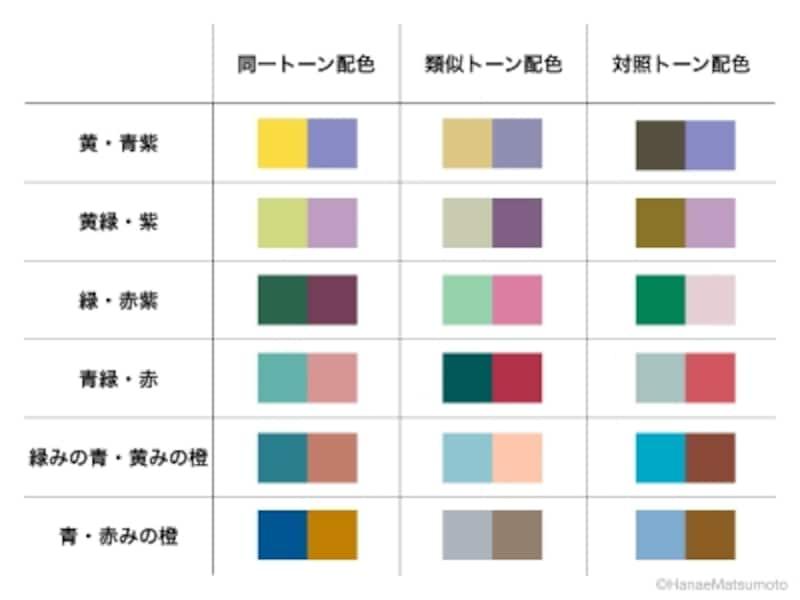 6つの補色について、トーンを基準にした3つの配色方法を適用した配色例