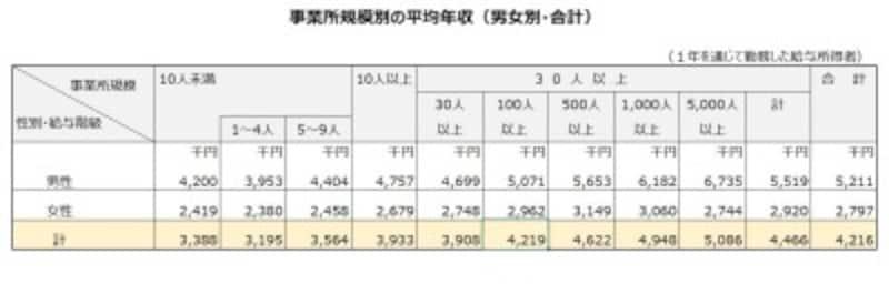 業種(一部)と年齢別の平均年収