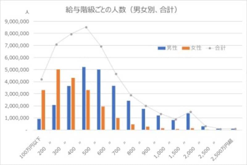 平均年収の階層ごとの人数(男女別・合計)、平均と実際のギャップ