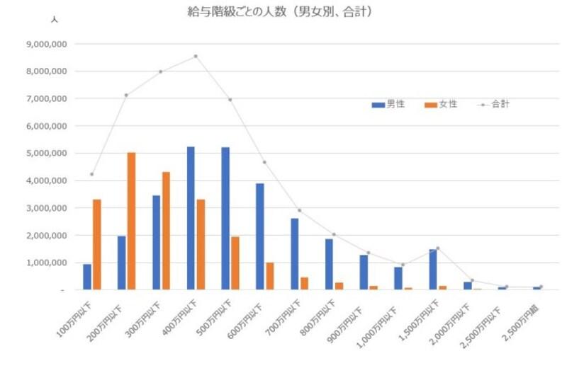 出典:国税庁「平成29年分民間給与実態統計調査」を加工して作成http://www.nta.go.jp/publication/statistics/kokuzeicho/minkan2017/xls/04.xlsx