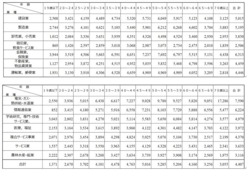 業種別・年齢別平均年収出典:国税庁「民間給与実態統計調査結果(2018年)」