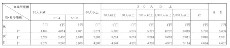 事業所規模別・男女別平均年収出典:国税庁「民間給与実態統計調査結果(2018年)」