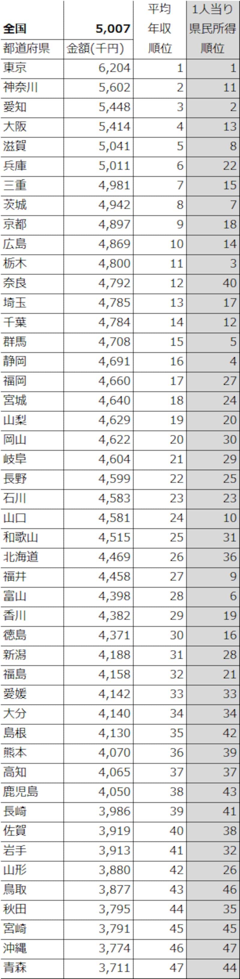 都道府県別平均年収と一人当たり県民所得順位