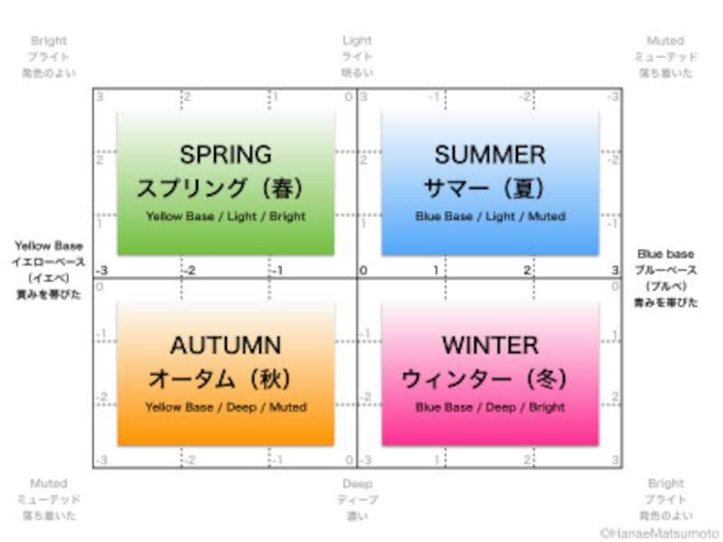 パーソナルカラー診断は、4シーズン(春夏秋冬)の判定方法もあります