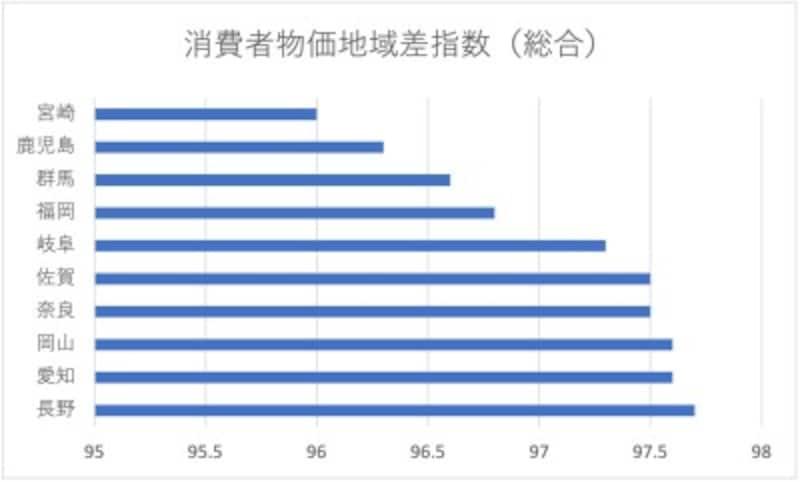 コスパの高い都道府県(令和元年時点)