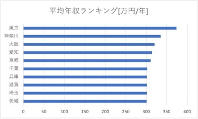 コスパの高い都道府県(令和2年時点)