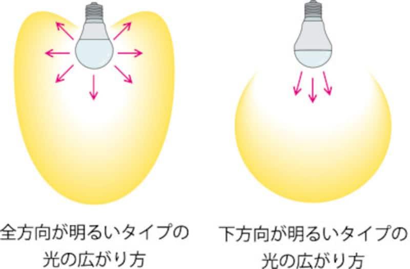 LEDの光の広がり方