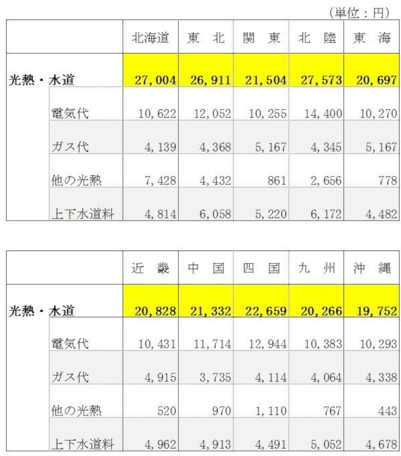 電気・ガス・水道代の平均を世帯人数・地方・年収別に分析