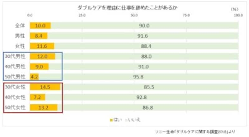 ソニー生命「ダブルケアに関する調査2018」をもとにガイド平野がグラフ作成
