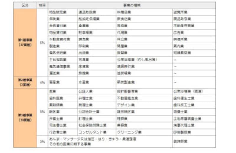 個人事業税の法定業種と税率(出典:東京都主税局より)